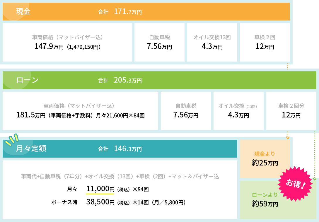 購入した場合とリースした場合の基本費用を比較